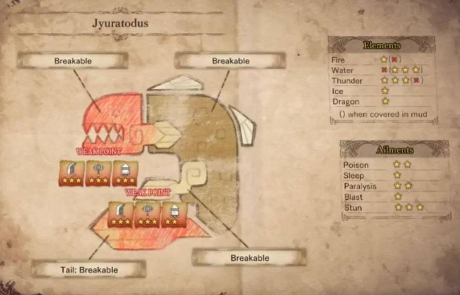 Jyuratodus monster hunter world wiki for Piscine fang mhfu