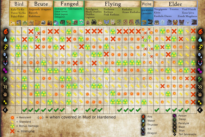 Monster Weakness | Monster Hunter World Wiki